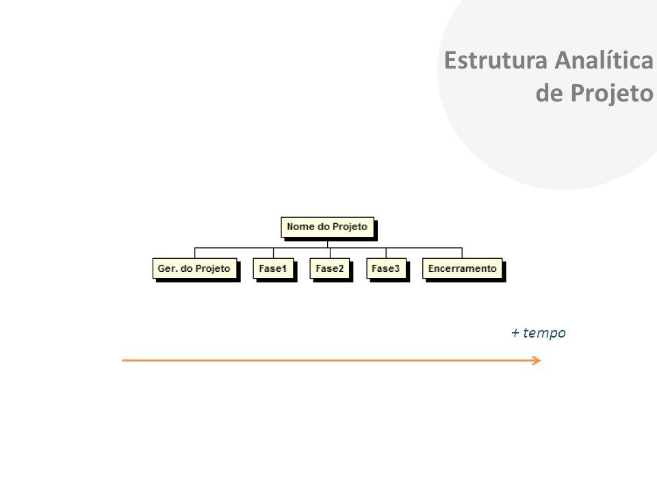 Estrutura Analítica de Projeto + tempo