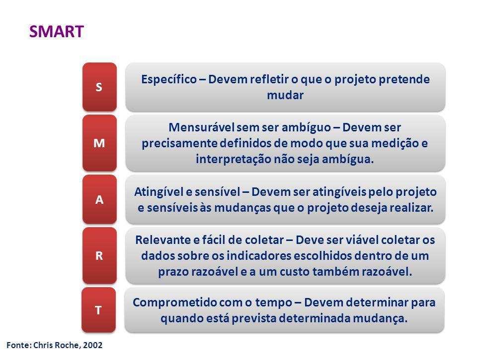 SMART S S M M A A R R Específico – Devem refletir o que o projeto pretende mudar Mensurável sem ser ambíguo – Devem ser precisamente definidos de modo que sua medição e interpretação não seja ambígua.