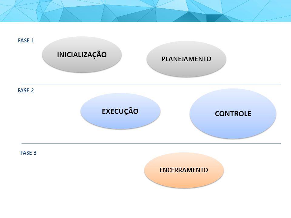 INICIALIZAÇÃO PLANEJAMENTO EXECUÇÃO CONTROLE ENCERRAMENTO FASE 1 FASE 2 FASE 3
