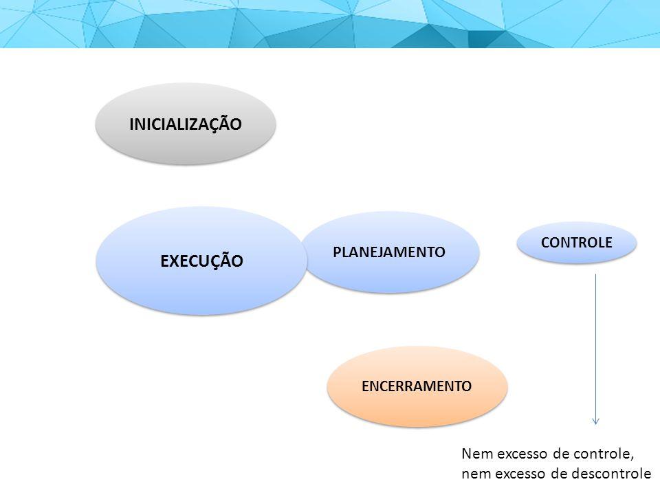 INICIALIZAÇÃO PLANEJAMENTO EXECUÇÃO CONTROLE ENCERRAMENTO Nem excesso de controle, nem excesso de descontrole