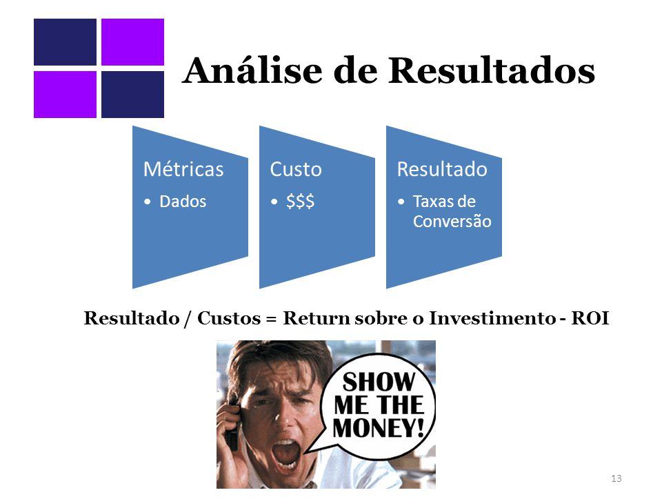 Análise de Resultados Resultado / Custos = Return sobre o Investimento - ROI 13 Métricas Dados Custo $$$ Resultado Taxas de Conversão