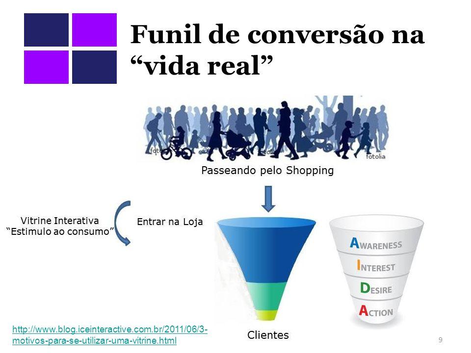 Funil de conversão na vida real 9 http://www.blog.iceinteractive.com.br/2011/06/3- motivos-para-se-utilizar-uma-vitrine.html