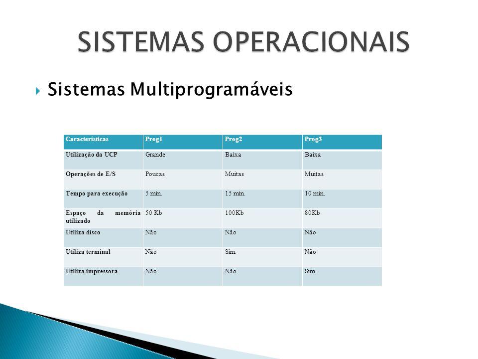  Sistemas Multiprogramáveis CaracterísticasProg1Prog2Prog3 Utilização da UCPGrandeBaixa Operações de E/SPoucasMuitas Tempo para execução5 min.15 min.