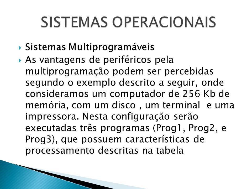  Sistemas Multiprogramáveis  As vantagens de periféricos pela multiprogramação podem ser percebidas segundo o exemplo descrito a seguir, onde consid