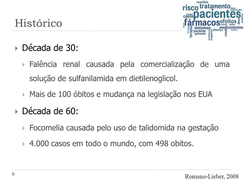 Introdução  Brasil (2008):  O consumo anual médio de medicamentos é de menos de US$ 30 per capita.