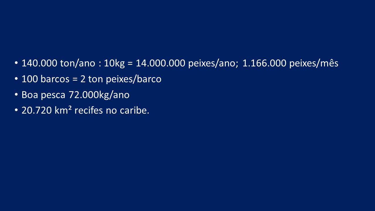 140.000 ton/ano : 10kg = 14.000.000 peixes/ano; 1.166.000 peixes/mês 100 barcos = 2 ton peixes/barco Boa pesca 72.000kg/ano 20.720 km² recifes no caribe.