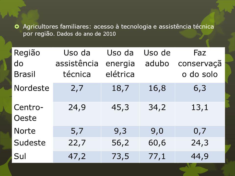  Agricultores familiares: acesso à tecnologia e assistência técnica por região. Dados do ano de 2010 Região do Brasil Uso da assistência técnica Uso
