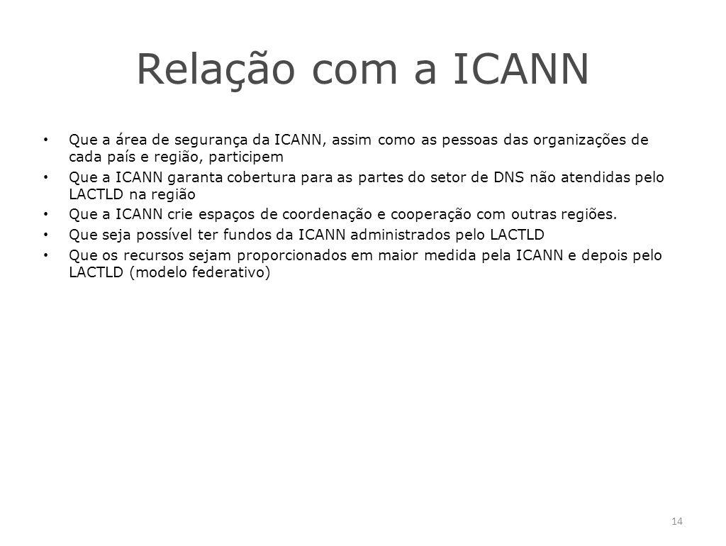Relação com a ICANN Que a área de segurança da ICANN, assim como as pessoas das organizações de cada país e região, participem Que a ICANN garanta cobertura para as partes do setor de DNS não atendidas pelo LACTLD na região Que a ICANN crie espaços de coordenação e cooperação com outras regiões.