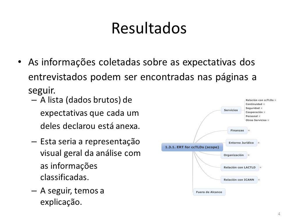Resultados As informações coletadas sobre as expectativas dos entrevistados podem ser encontradas nas páginas a seguir.