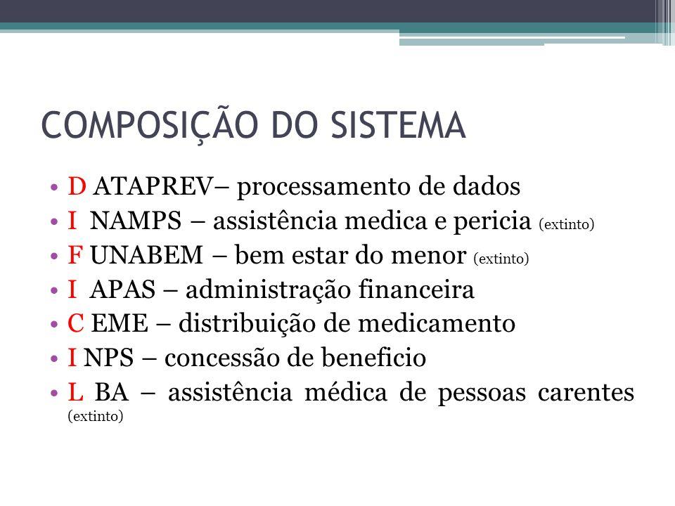COMPOSIÇÃO DO SISTEMA D ATAPREV– processamento de dados I NAMPS – assistência medica e pericia (extinto) F UNABEM – bem estar do menor (extinto) I APA