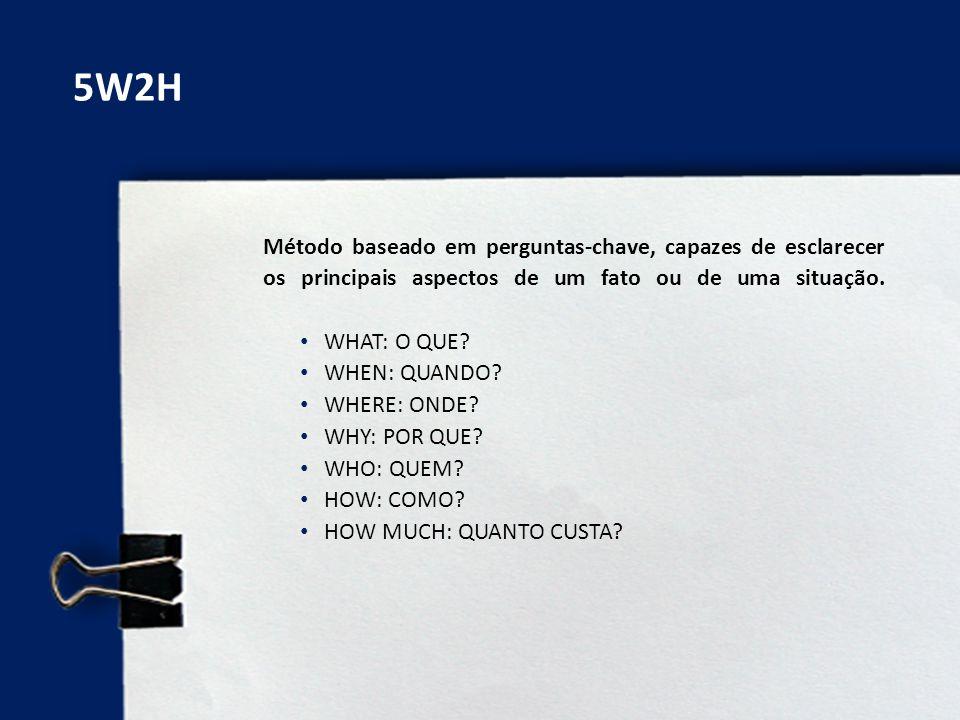 5W2H Método baseado em perguntas-chave, capazes de esclarecer os principais aspectos de um fato ou de uma situação.