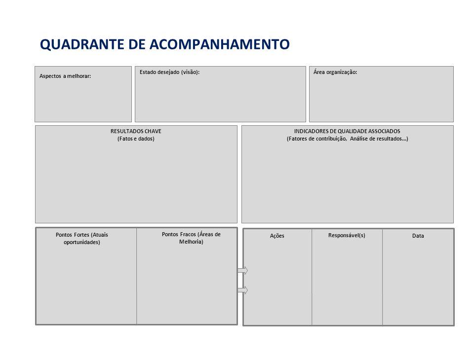Aspectos a melhorar: Estado desejado (visão):Área organização: RESULTADOS CHAVE (Fatos e dados) INDICADORES DE QUALIDADE ASSOCIADOS (Fatores de contribuição, Análise de resultados...) Pontos Fortes (Atuais oportunidades) Pontos Fracos (Áreas de Melhoria) Ações Responsável(s) Data