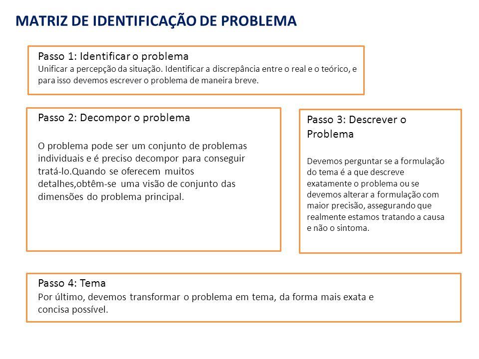  Identificar o problema a solucionar, área a melhorar ou idéia a desenvolver  Recolher dados e fatos que representem o estado no qual se encontram no momento.