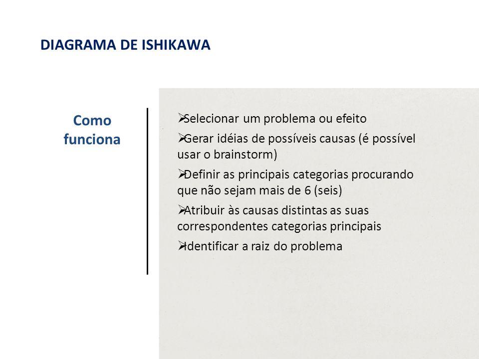  Selecionar um problema ou efeito  Gerar idéias de possíveis causas (é possível usar o brainstorm)  Definir as principais categorias procurando que não sejam mais de 6 (seis)  Atribuir às causas distintas as suas correspondentes categorias principais  Identificar a raiz do problema Como funciona DIAGRAMA DE ISHIKAWA