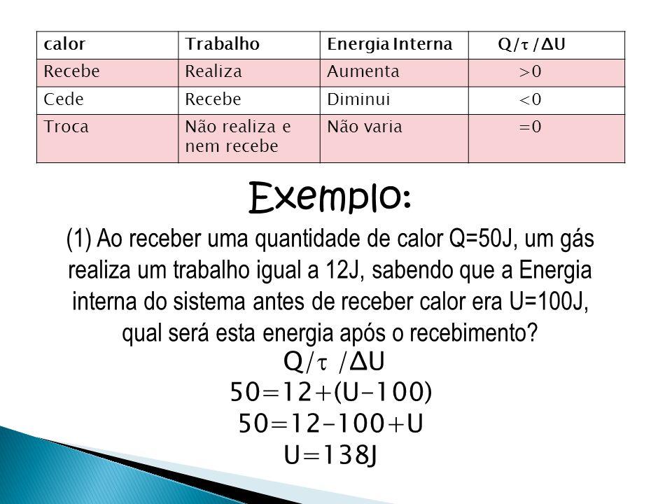 calorTrabalhoEnergia Interna Q/  /ΔU RecebeRealizaAumenta >0 CedeRecebeDiminui <0 TrocaNão realiza e nem recebe Não varia =0 Exemplo: (1) Ao receber
