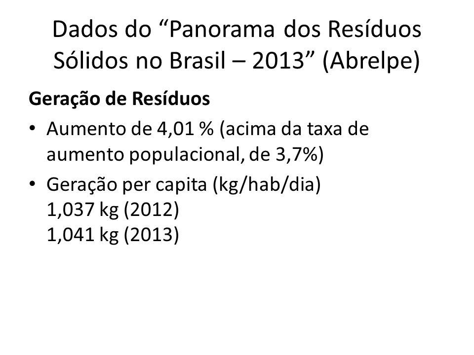 Dados do Panorama dos Resíduos Sólidos no Brasil – 2013 (Abrelpe) Geração de Resíduos Aumento de 4,01 % (acima da taxa de aumento populacional, de 3,7%) Geração per capita (kg/hab/dia) 1,037 kg (2012) 1,041 kg (2013)