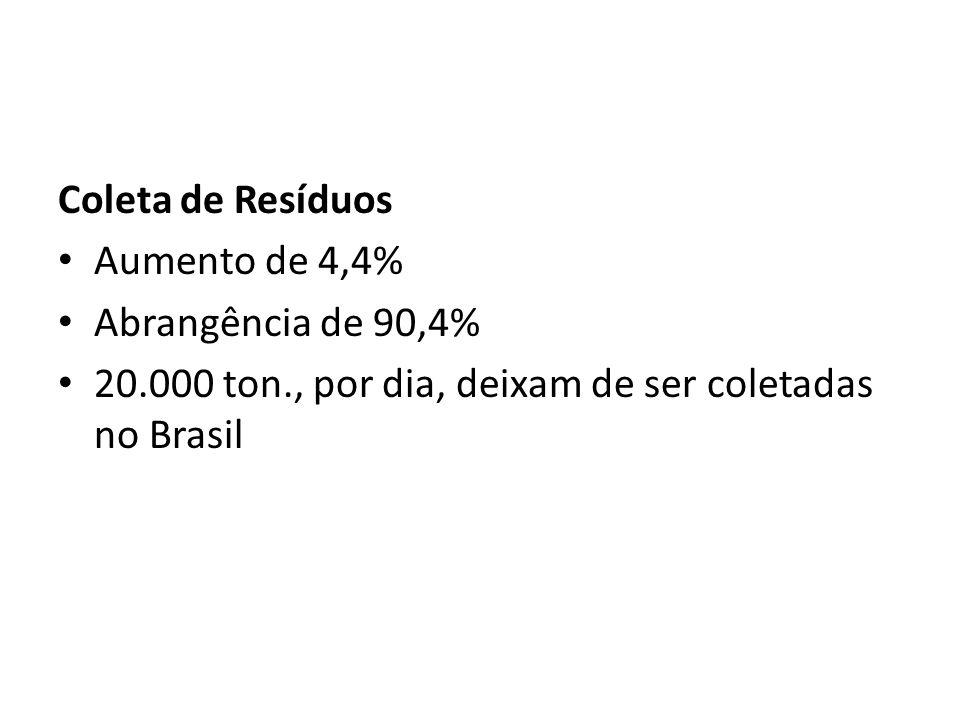 Coleta de Resíduos Aumento de 4,4% Abrangência de 90,4% 20.000 ton., por dia, deixam de ser coletadas no Brasil