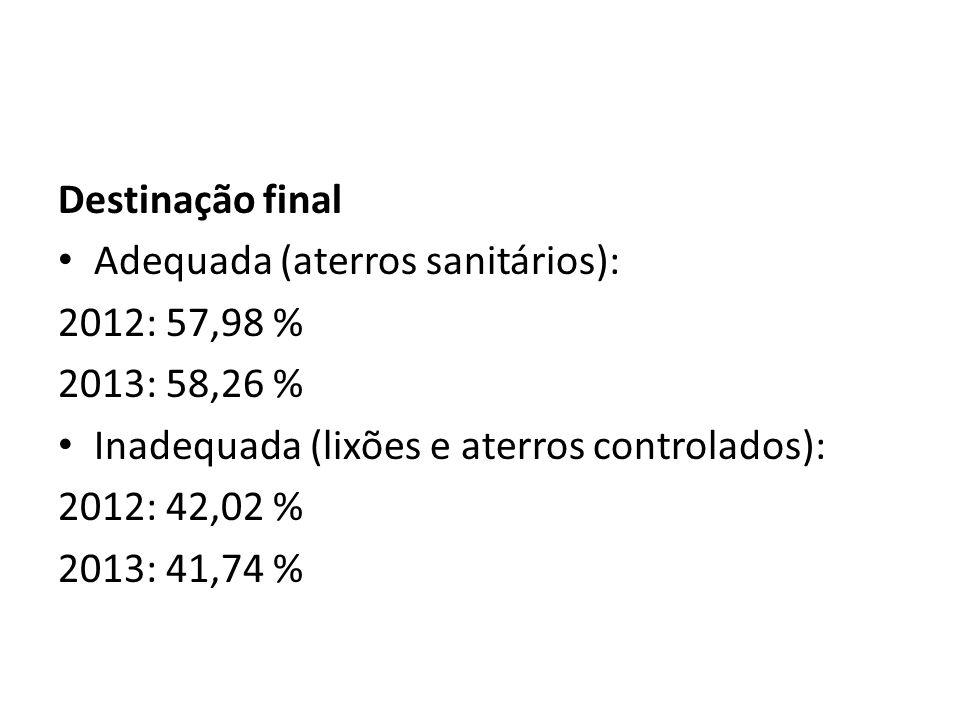 Destinação final Adequada (aterros sanitários): 2012: 57,98 % 2013: 58,26 % Inadequada (lixões e aterros controlados): 2012: 42,02 % 2013: 41,74 %