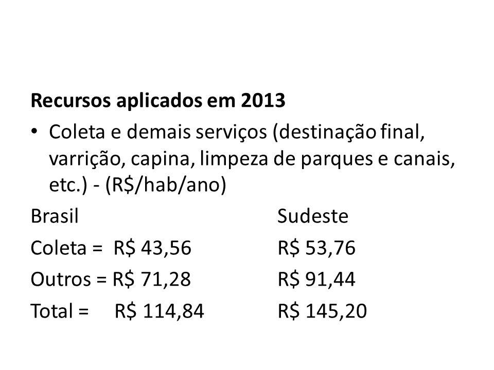 Recursos aplicados em 2013 Coleta e demais serviços (destinação final, varrição, capina, limpeza de parques e canais, etc.) - (R$/hab/ano) BrasilSudeste Coleta = R$ 43,56R$ 53,76 Outros = R$ 71,28R$ 91,44 Total = R$ 114,84R$ 145,20
