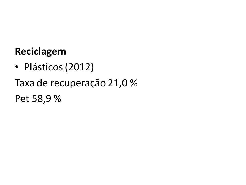 Reciclagem Plásticos (2012) Taxa de recuperação 21,0 % Pet 58,9 %