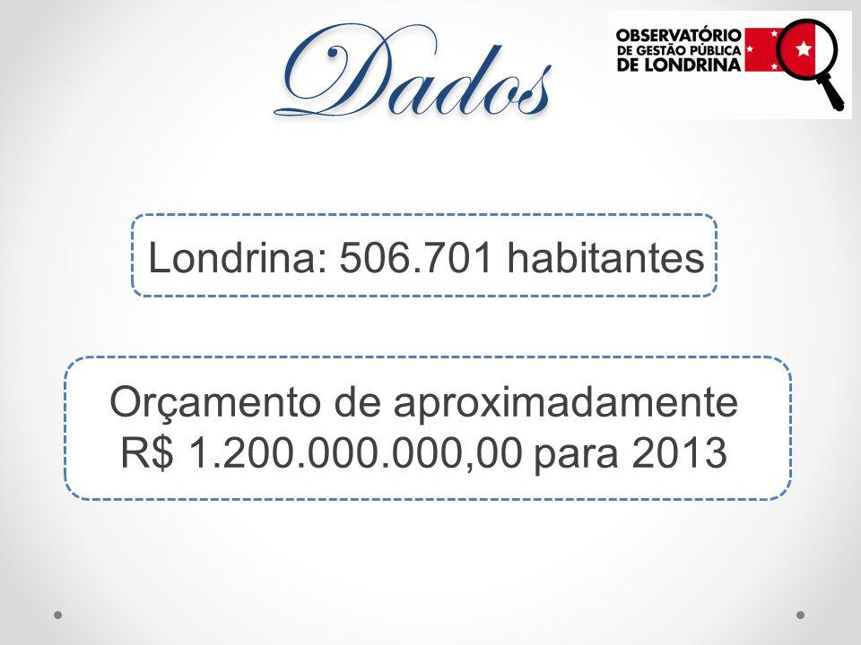 Orçamento de aproximadamente R$ 1.200.000.000,00 para 2013 Dados Londrina: 506.701 habitantes