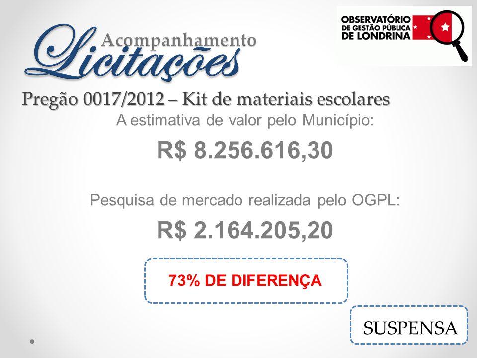 A estimativa de valor pelo Município: R$ 8.256.616,30 Pesquisa de mercado realizada pelo OGPL: R$ 2.164.205,20 73% DE DIFERENÇA Pregão 0017/2012 – Kit de materiais escolares SUSPENSA
