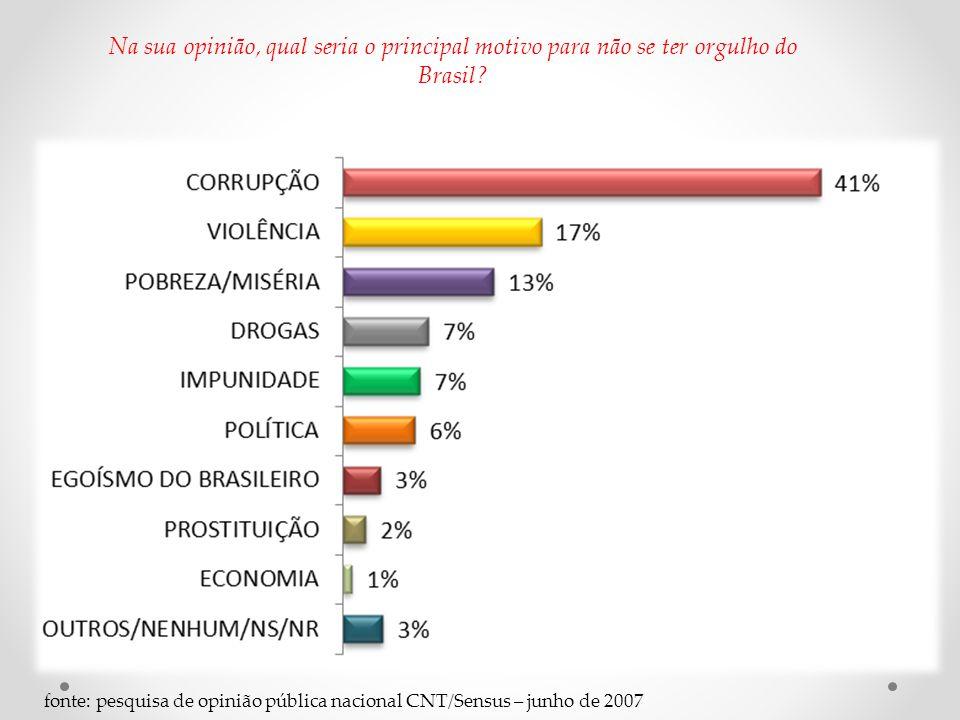 fonte: pesquisa de opinião pública nacional CNT/Sensus – junho de 2007 Na sua opinião, qual seria o principal motivo para não se ter orgulho do Brasil