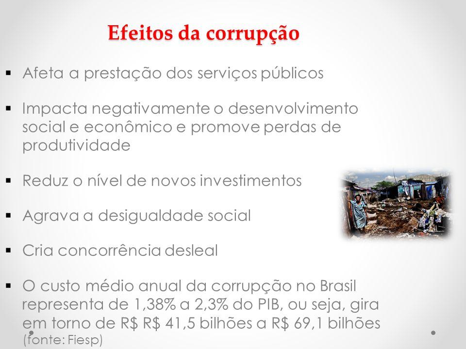 Efeitos da corrupção  Afeta a prestação dos serviços públicos  Impacta negativamente o desenvolvimento social e econômico e promove perdas de produtividade  Reduz o nível de novos investimentos  Agrava a desigualdade social  Cria concorrência desleal  O custo médio anual da corrupção no Brasil representa de 1,38% a 2,3% do PIB, ou seja, gira em torno de R$ R$ 41,5 bilhões a R$ 69,1 bilhões (fonte: Fiesp)