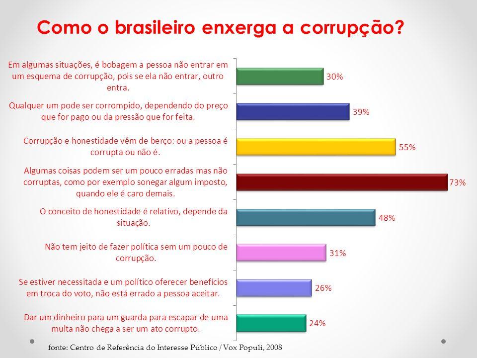 fonte: Centro de Referência do Interesse Público / Vox Populi, 2008 Como o brasileiro enxerga a corrupção