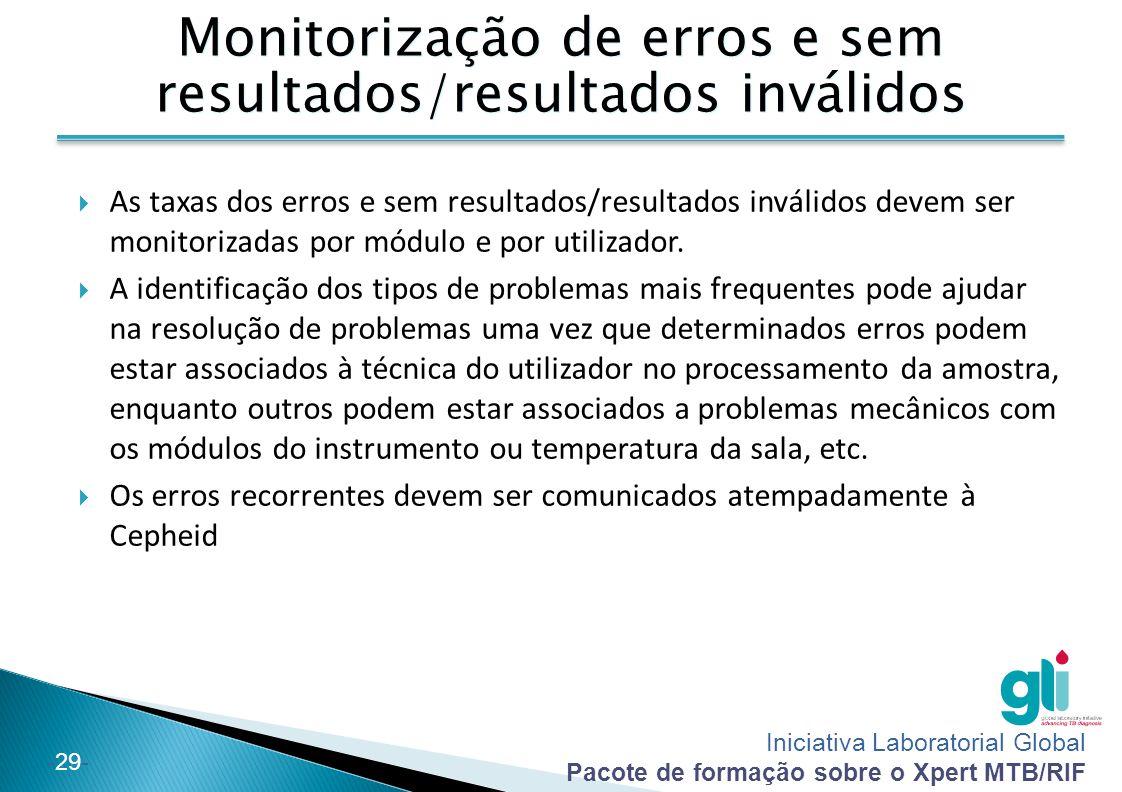 Iniciativa Laboratorial Global Pacote de formação sobre o Xpert MTB/RIF -29- Monitorização de erros e sem resultados/resultados inválidos  As taxas d