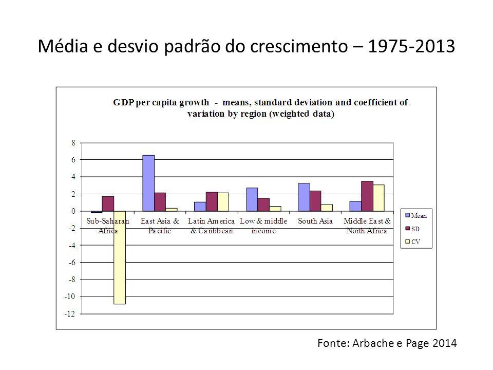 Desafio da SSA não é crescer, mas crescer de forma sustentada Fonte: Arbache e Page 2010
