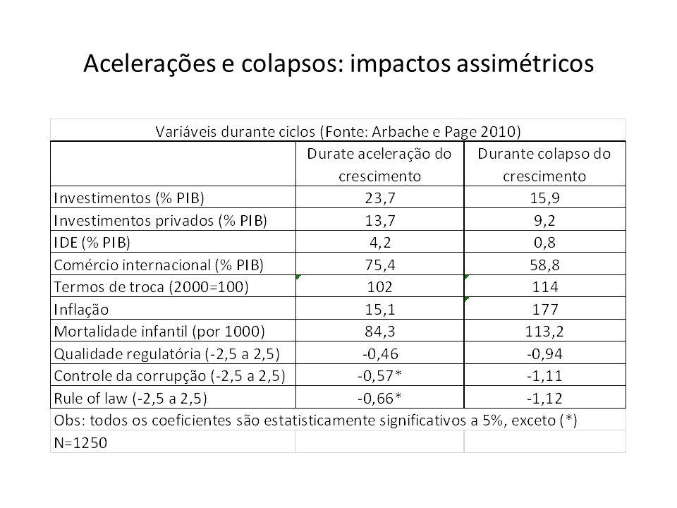 Acelerações e colapsos: impactos assimétricos
