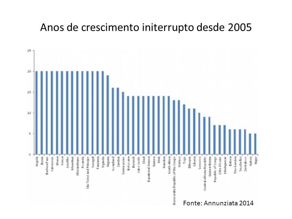 Anos de crescimento initerrupto desde 2005 Fonte: Annunziata 2014
