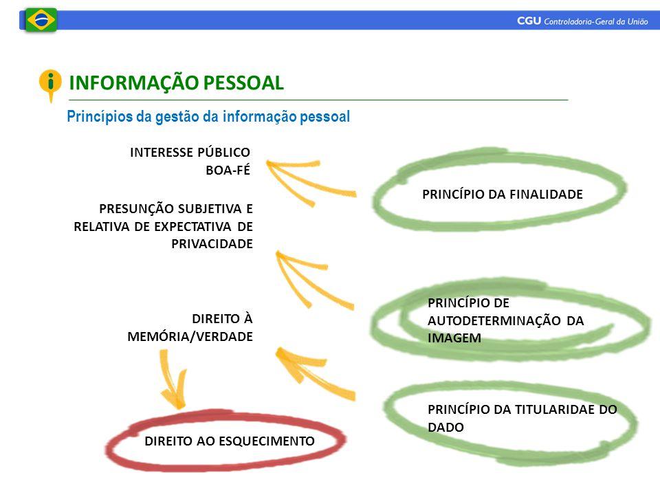 INFORMAÇÃO PESSOAL Princípios da gestão da informação pessoal PRINCÍPIO DA FINALIDADE PRINCÍPIO DE AUTODETERMINAÇÃO DA IMAGEM PRINCÍPIO DA TITULARIDAE DO DADO PRESUNÇÃO SUBJETIVA E RELATIVA DE EXPECTATIVA DE PRIVACIDADE DIREITO À MEMÓRIA/VERDADE INTERESSE PÚBLICO BOA-FÉ DIREITO AO ESQUECIMENTO