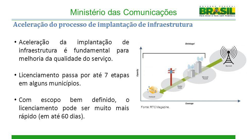 Cobertura Ministério das Comunicações Aceleração da implantação de infraestrutura é fundamental para melhoria da qualidade do serviço.