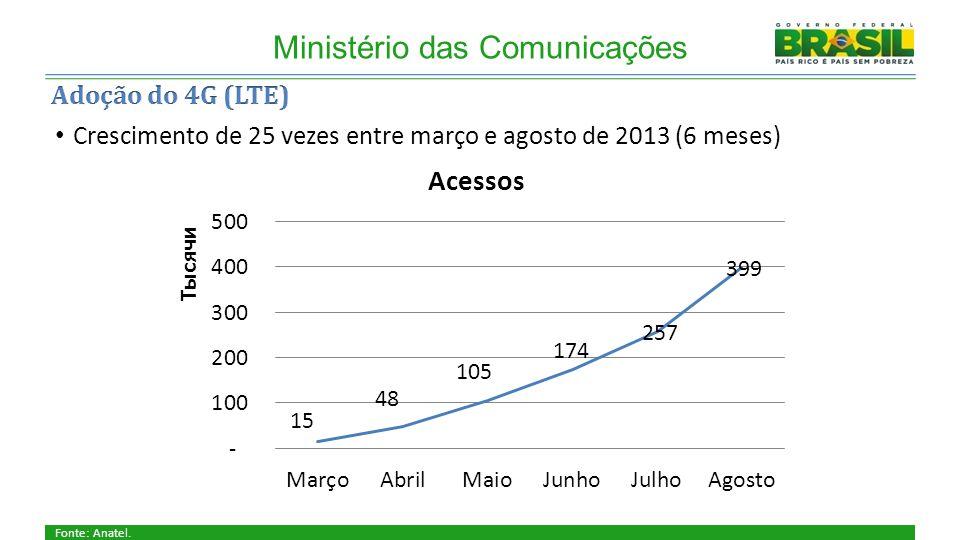 Cobertura Ministério das Comunicações Fonte: Anatel.