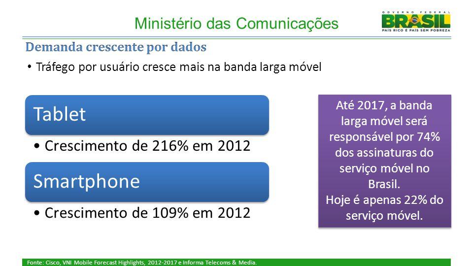 Cobertura Ministério das Comunicações Fonte: Cisco, VNI Mobile Forecast Highlights, 2012-2017 e Informa Telecoms & Media.