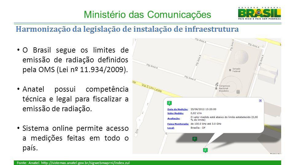 Ministério das Comunicações Fonte: Anatel.