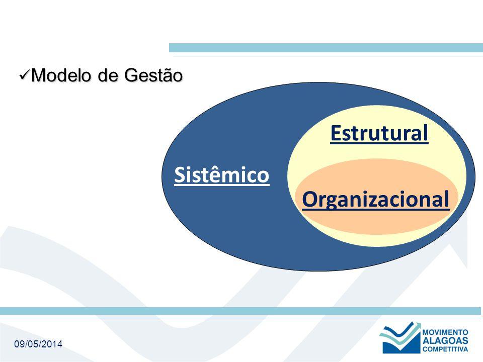 09/05/2014 Sistêmico Estrutural Organizacional Modelo de Gestão Modelo de Gestão