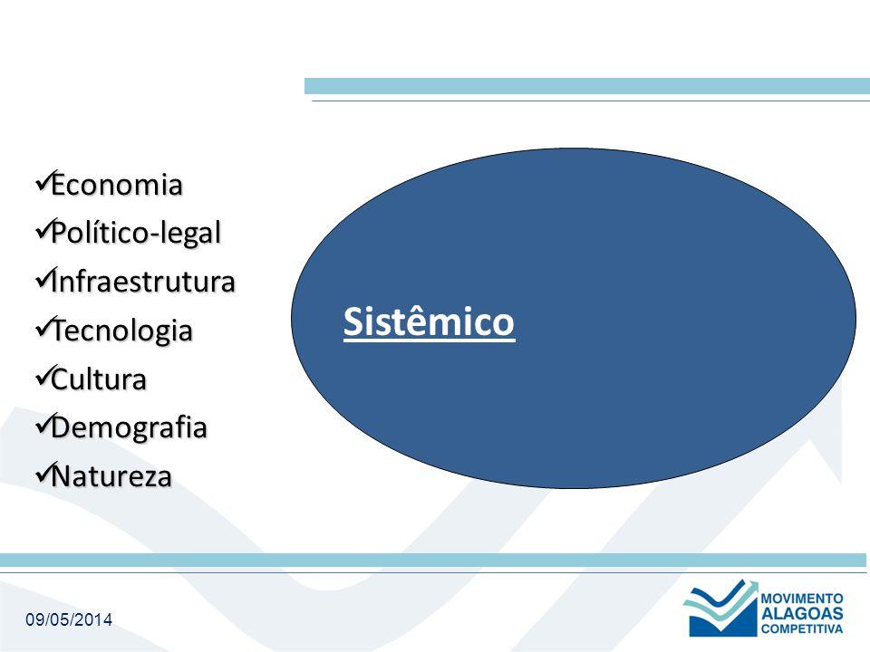 Sistêmico Economia Economia Político-legal Político-legal Infraestrutura Infraestrutura Tecnologia Tecnologia Cultura Cultura Demografia Demografia Natureza Natureza