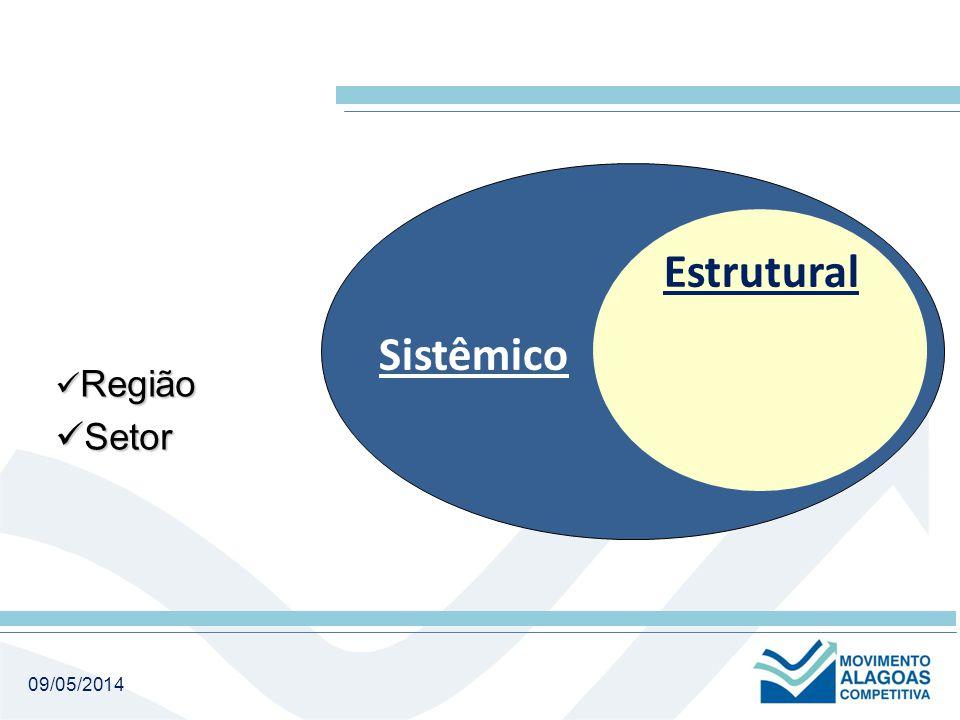 09/05/2014 Sistêmico Região Região Setor Setor Estrutural