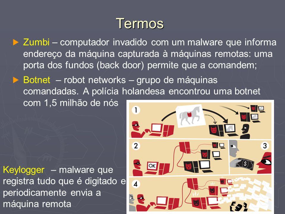 54 Termos   Zumbi – computador invadido com um malware que informa endereço da máquina capturada à máquinas remotas: uma porta dos fundos (back door) permite que a comandem;   Botnet – robot networks – grupo de máquinas comandadas.