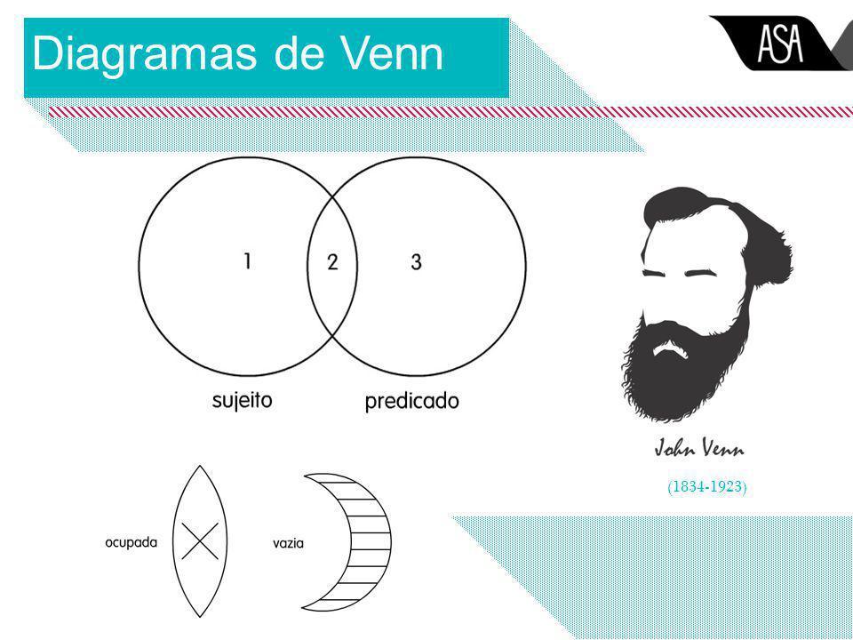 Diagramas de Venn (1834-1923)