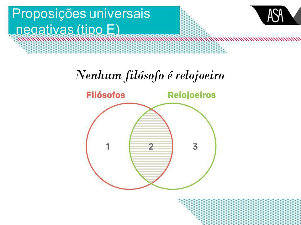 Proposições universais negativas (tipo E) Nenhum filósofo é relojoeiro