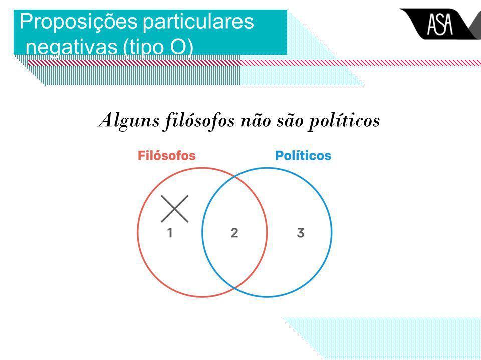 Proposições particulares negativas (tipo O) Alguns filósofos não são políticos