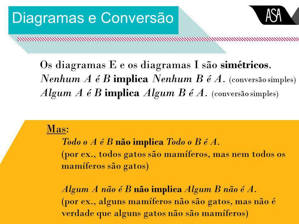 Diagramas e Conversão Os diagramas E e os diagramas I são simétricos. Nenhum A é B implica Nenhum B é A. (conversão simples) Algum A é B implica Algum