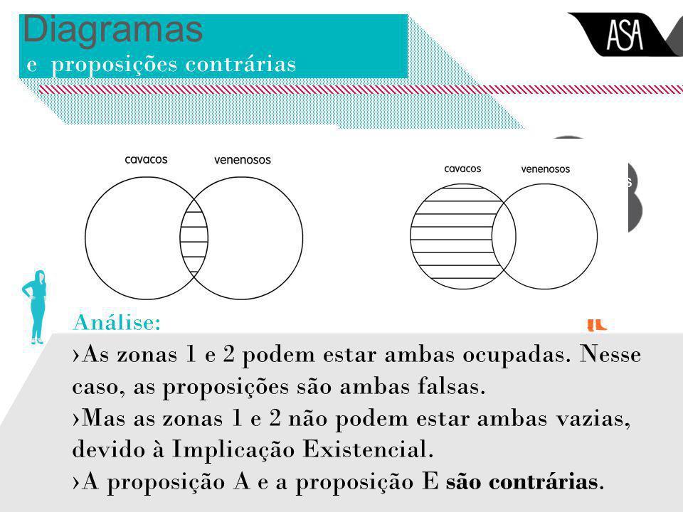Diagramas e proposições contrárias Nenhum cavaco é venenoso Todos os cavacos são venenosos Análise: ›As zonas 1 e 2 podem estar ambas ocupadas. Nesse