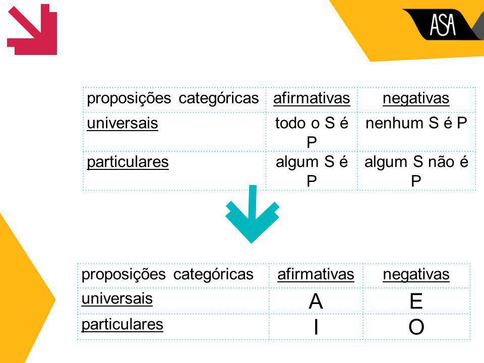 proposições categóricasafirmativasnegativas universaistodo o S é P nenhum S é P particularesalgum S é P algum S não é P proposições categóricasafirmat