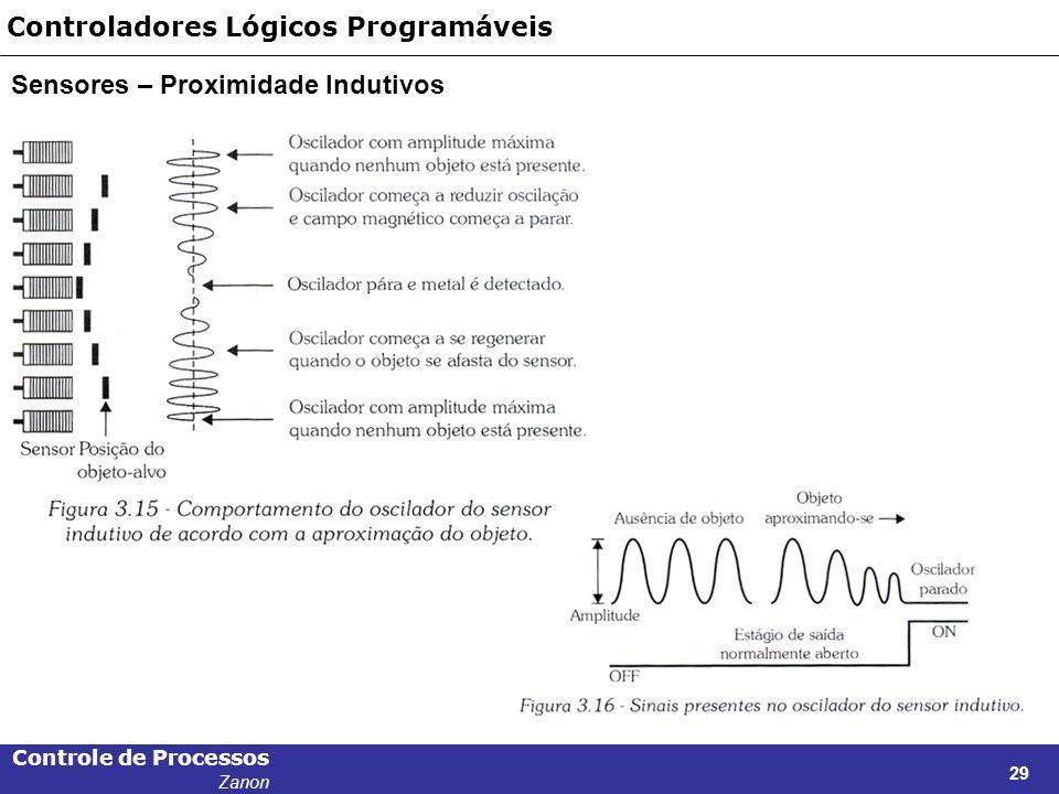 Controle de Processos Zanon 29 Controladores Lógicos Programáveis Sensores – Proximidade Indutivos