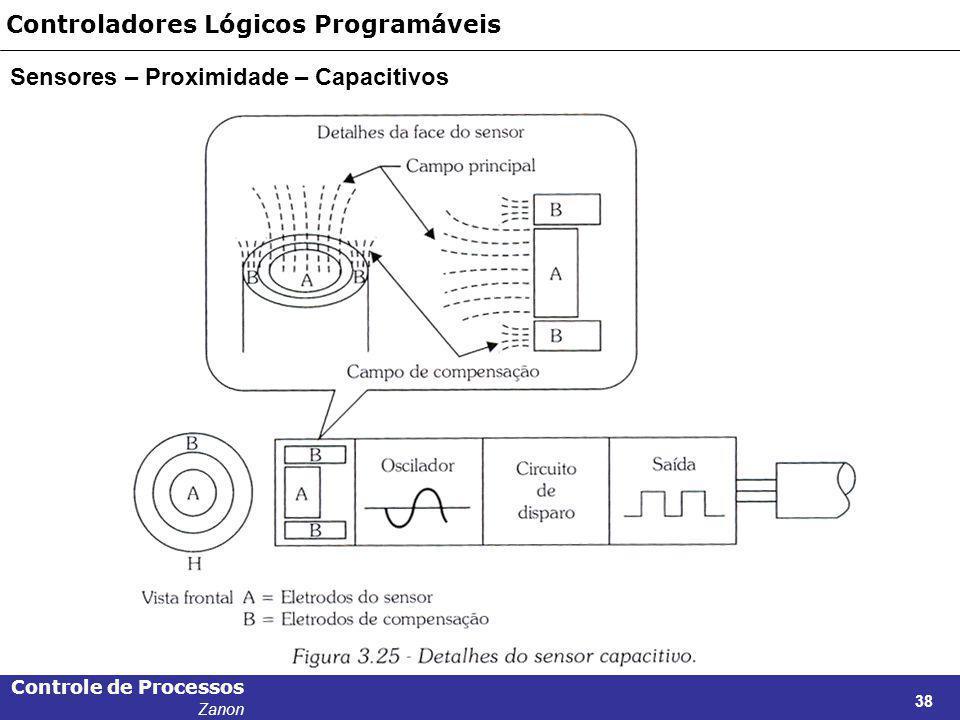 Controle de Processos Zanon 38 Controladores Lógicos Programáveis Sensores – Proximidade – Capacitivos